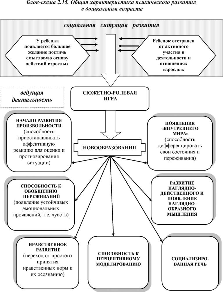 Для того чтобы объединить характеристики индивида и личности, bc мерлин ввел понятие интегральной индивидуальности